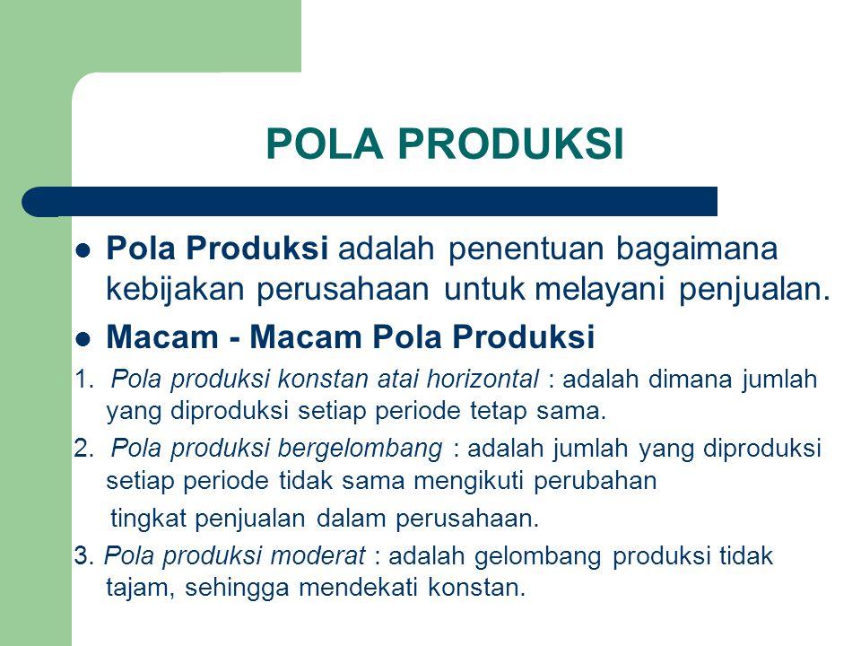 POLA PRODUKSI Pola Produksi adalah penentuan bagaimana kebijakan perusahaan untuk melayani penjualan. Macam - Macam Pola Produksi 1. Pola produksi kon