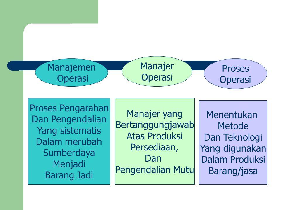 Manajemen Operasi Manajer Operasi Proses Operasi Proses Pengarahan Dan Pengendalian Yang sistematis Dalam merubah Sumberdaya Menjadi Barang Jadi Manaj