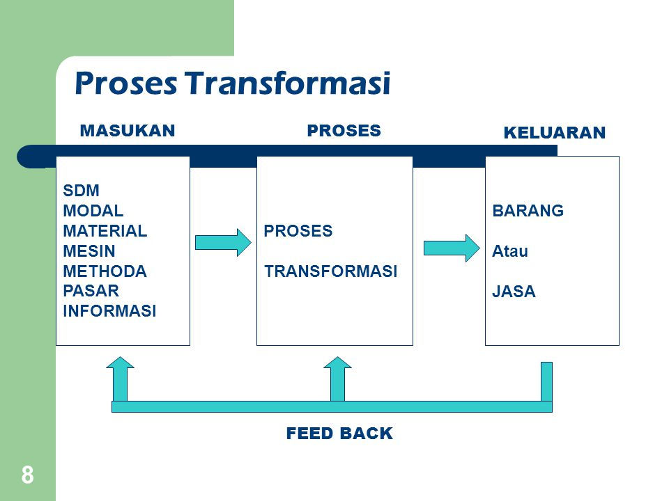 Proses Transformasi SDM MODAL MATERIAL MESIN METHODA PASAR INFORMASI PROSES TRANSFORMASI BARANG Atau JASA MASUKANPROSES KELUARAN FEED BACK 8