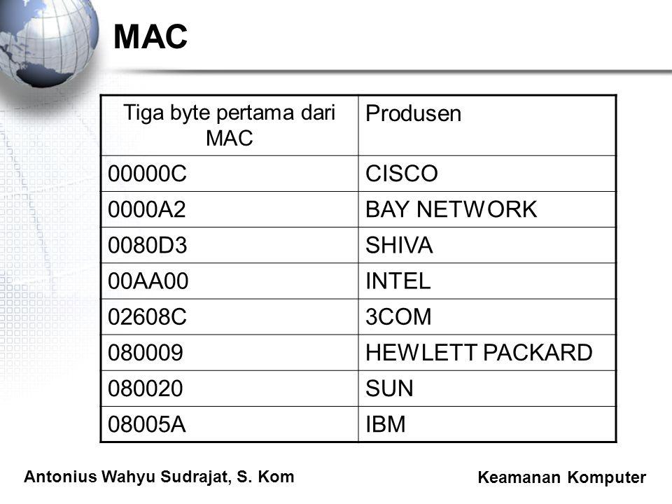 Antonius Wahyu Sudrajat, S. Kom Keamanan Komputer MAC Tiga byte pertama dari MAC Produsen 00000CCISCO 0000A2BAY NETWORK 0080D3SHIVA 00AA00INTEL 02608C