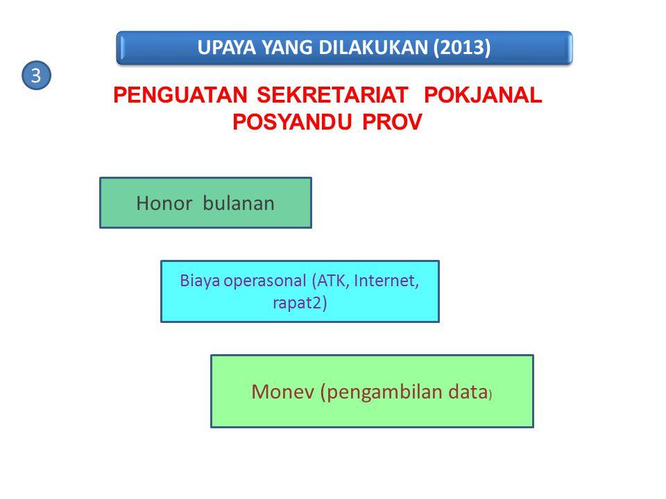 Honor bulanan Biaya operasonal (ATK, Internet, rapat2) Monev (pengambilan data ) 3 PENGUATAN SEKRETARIAT POKJANAL POSYANDU PROV UPAYA YANG DILAKUKAN (