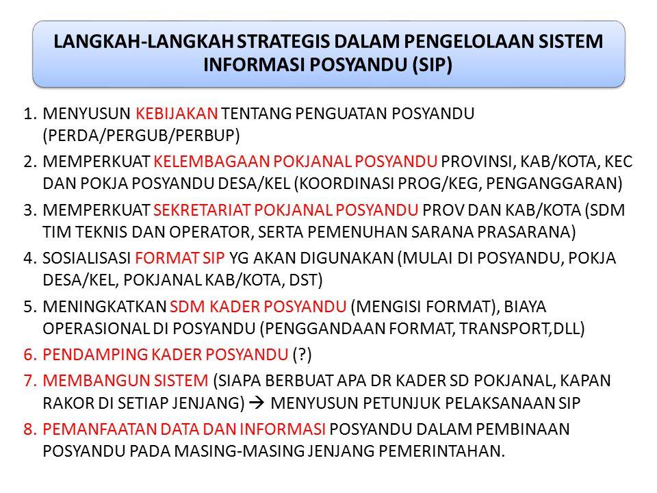 LANGKAH-LANGKAH STRATEGIS DALAM PENGELOLAAN SISTEM INFORMASI POSYANDU (SIP) 1.MENYUSUN KEBIJAKAN TENTANG PENGUATAN POSYANDU (PERDA/PERGUB/PERBUP) 2.ME