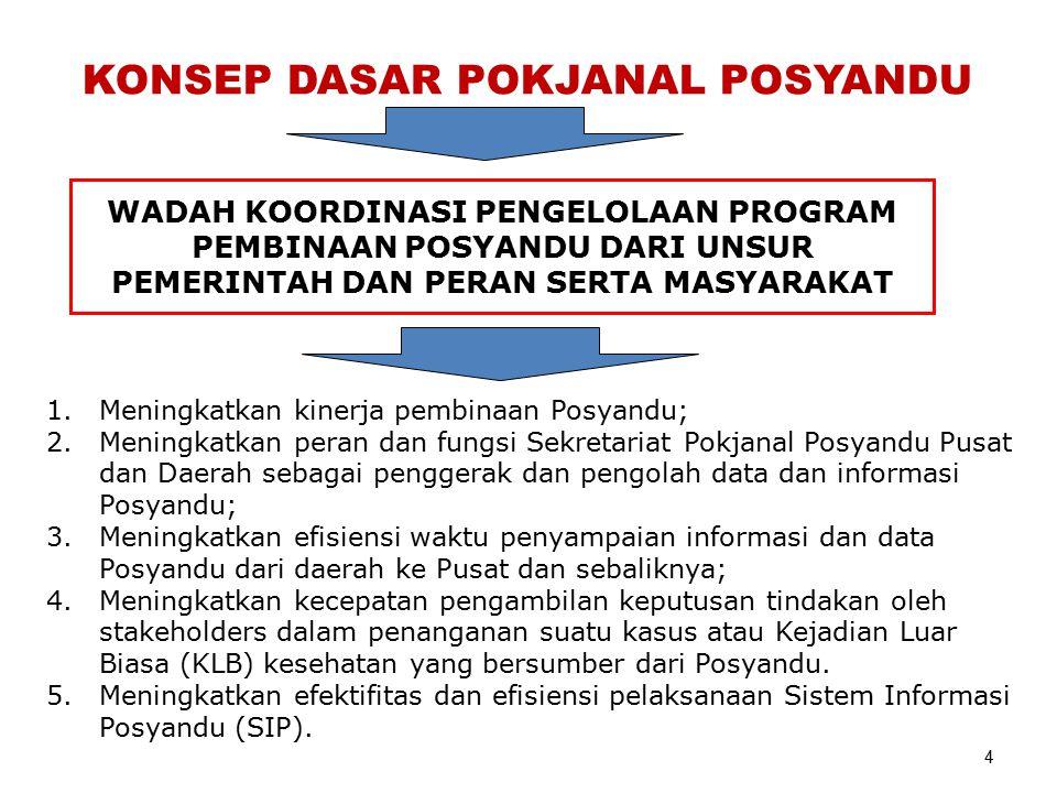PENGORGANISASIAN POKJANAL POSYANDU (PERMENDAGRI NO 54 TH 2007) PUSAT, PROVINSI,KAB/KOTA, DAN KEC.