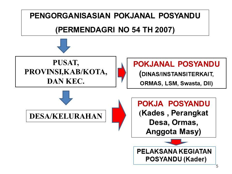 PENGORGANISASIAN POKJANAL POSYANDU (PERMENDAGRI NO 54 TH 2007) PUSAT, PROVINSI,KAB/KOTA, DAN KEC. DESA/KELURAHAN POKJANAL POSYANDU ( DINAS/INSTANSITER