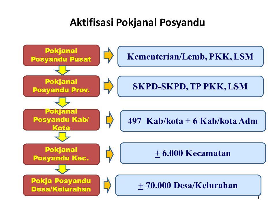 Aktifisasi Pokjanal Posyandu Pokjanal Posyandu Pusat Pokjanal Posyandu Prov. Pokjanal Posyandu Kab/ Kota Pokjanal Posyandu Kec. Pokja Posyandu Desa/Ke