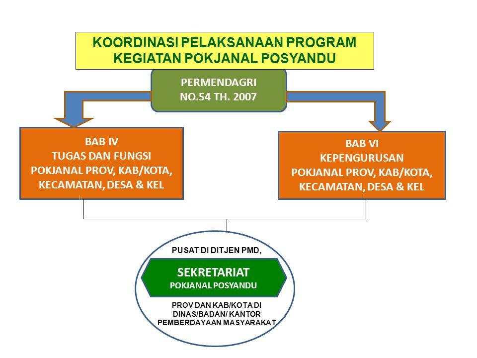 TUPOKSI POKJANAL POSYANDU (PROP/KAB/KOTA/KEC) 1.Menyiapkan data dan informasi ttg keadaan maupun perkemb keg.
