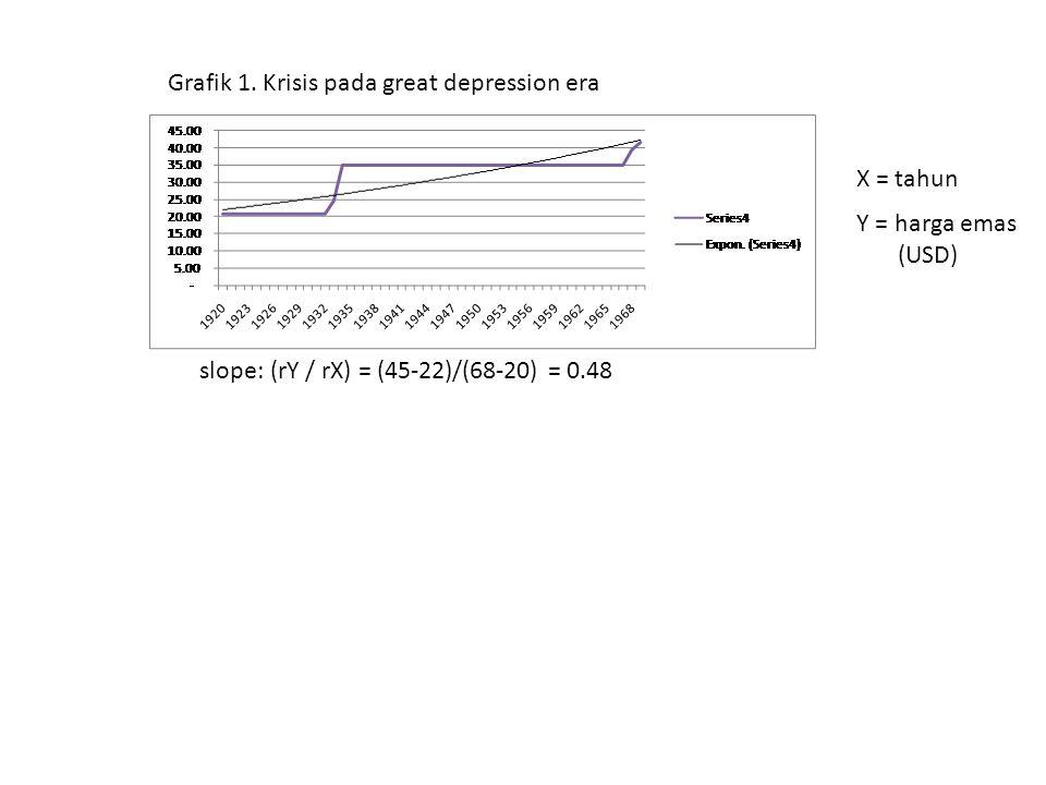 Grafik 1. Krisis pada great depression era slope: (rY / rX) = (45-22)/(68-20) = 0.48 X = tahun Y = harga emas (USD)