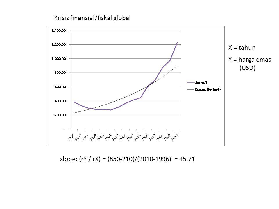 Krisis finansial/fiskal global slope: (rY / rX) = (850-210)/(2010-1996) = 45.71 X = tahun Y = harga emas (USD)