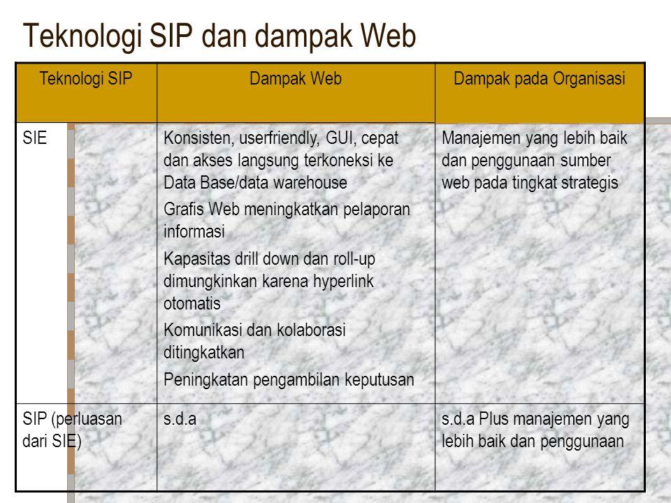 Teknologi SIP dan dampak Web Teknologi SIPDampak WebDampak pada Organisasi SIEKonsisten, userfriendly, GUI, cepat dan akses langsung terkoneksi ke Dat