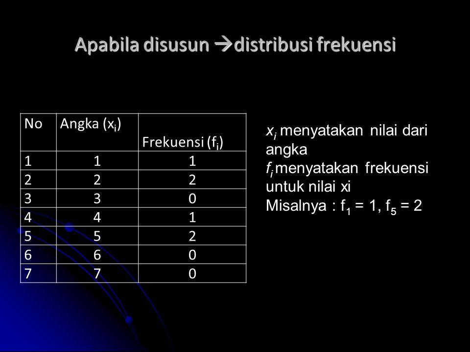 Apabila disusun  distribusi frekuensi NoAngka (x i ) Frekuensi (f i ) 111 222 330 441 552 660 770 x i menyatakan nilai dari angka f i menyatakan frek