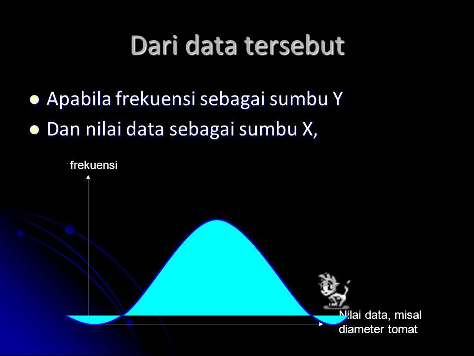 Dari data tersebut Apabila frekuensi sebagai sumbu Y Apabila frekuensi sebagai sumbu Y Dan nilai data sebagai sumbu X, Dan nilai data sebagai sumbu X,