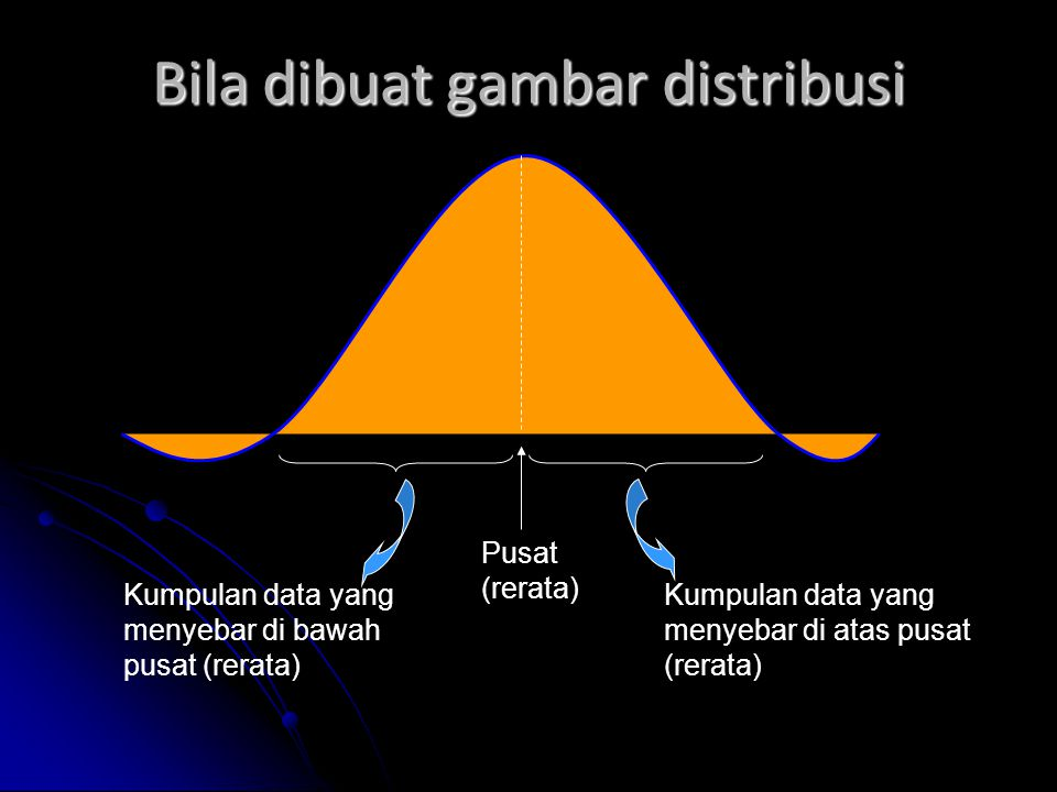 Dengan demikian Diperlukan karakteristik yang mencirikan sebuah gugus data Diperlukan karakteristik yang mencirikan sebuah gugus data Karakteristik yang mengukur pusat data Karakteristik yang mengukur pusat data Karekteristik yang mengukur sebaran data Karekteristik yang mengukur sebaran data Karakteristik pada contoh disebut statistik, dan karakteristik populasi disebut parameter Karakteristik pada contoh disebut statistik, dan karakteristik populasi disebut parameter