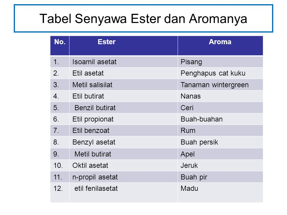 Tabel Senyawa Ester dan Aromanya No.Ester Aroma 1.Isoamil asetat Pisang 2.Etil asetat Penghapus cat kuku 3.Metil salisilatTanaman wintergreen 4.Etil butirat Nanas 5.