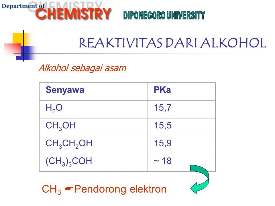 REAKTIVITAS DARI ALKOHOL Alkohol sebagai asam SenyawaPKa H2OH2O15,7 CH 3 OH15,5 CH 3 CH 2 OH15,9 (CH 3 ) 3 COH~ 18 CH 3  Pendorong elektron