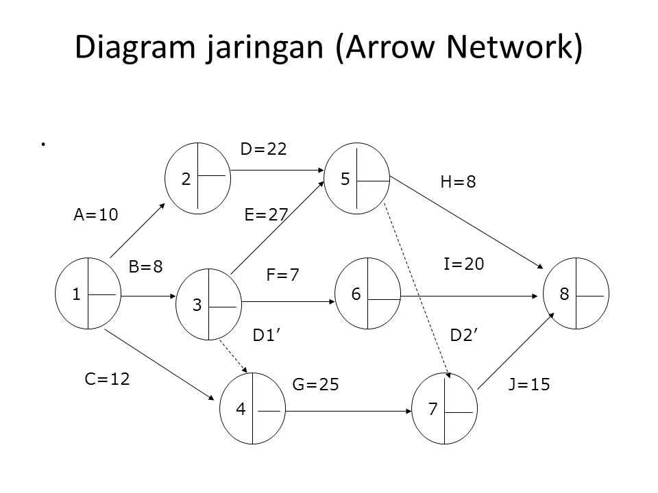 Diagram jaringan (Arrow Network). 5 1 3 2 4 A=10 D=22 B=8 C=12 F=7 6 7 8 E=27 G=25 D2' J=15 I=20 H=8 D1'
