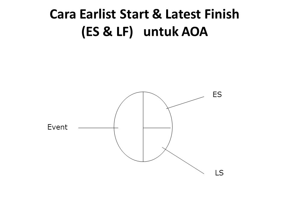 Cara Earlist Start & Latest Finish (ES & LF) untuk AOA Event ES LS