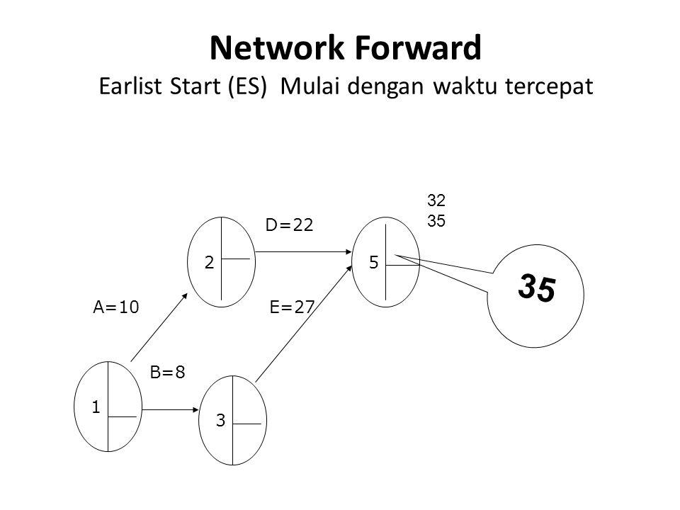 Network Forward Earlist Start (ES) Mulai dengan waktu tercepat 5 1 3 2 A=10 D=22 B=8 E=27 32 35