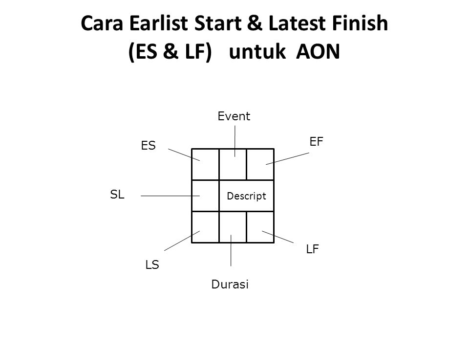 Cara Earlist Start & Latest Finish (ES & LF) untuk AON Descript ES LF Event EF LS SL Durasi