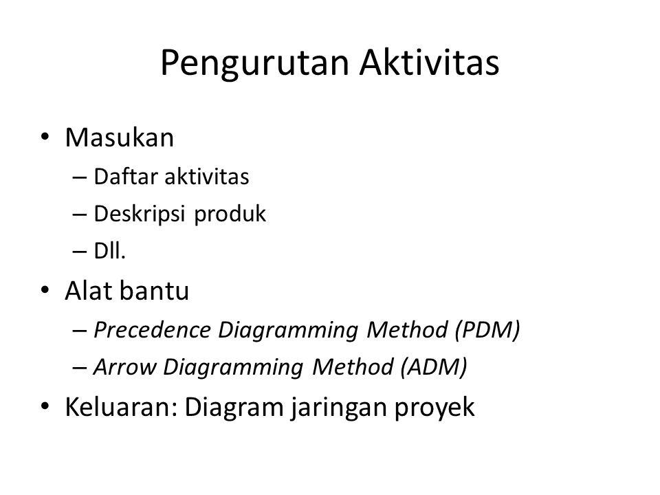 Pengurutan Aktivitas Masukan – Daftar aktivitas – Deskripsi produk – Dll.