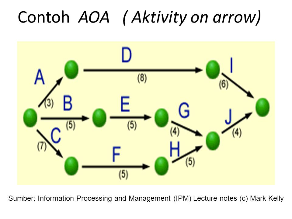 Contoh AON (Activity On Node) Sumber: Information Processing and Management (IPM) Lecture notes (c) Mark Kelly