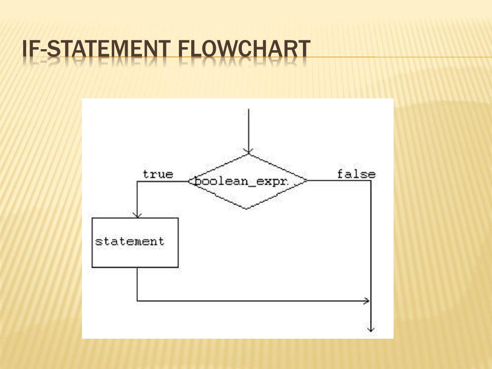 Labeled continue statement Melewati iterasi dari sebuah outer loop marked dengan memberikan label.