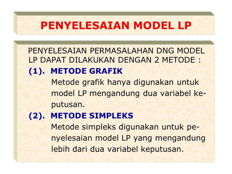 PENYELESAIAN MODEL LP PENYELESAIAN PERMASALAHAN DNG MODEL LP DAPAT DILAKUKAN DENGAN 2 METODE : (1).