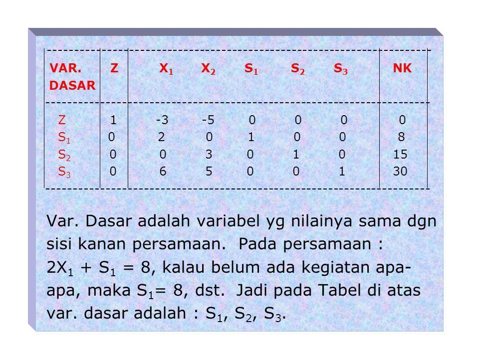 Berdasarkan perubahan persamaan-persamaan di atas dapat disusun formulasi model simpleks sebagai berikut : 1.