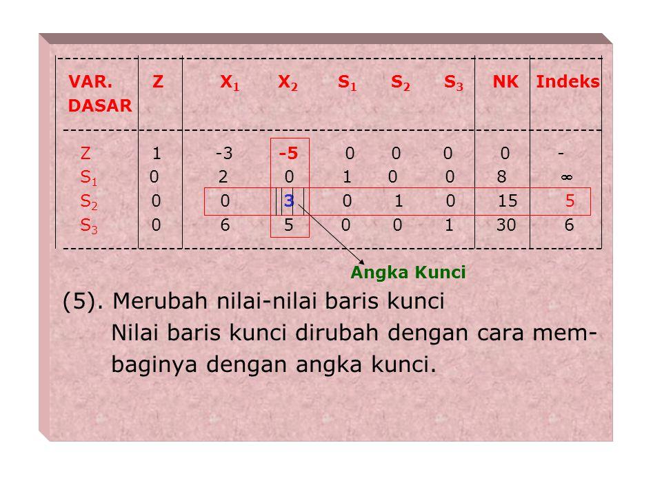 (4). Memilih baris kunci : Baris kunci :adalah baris yg merupakan dasar utk merubah tabel tsb di atas. Nilai kolom NK Indeks = -------------------- Ni
