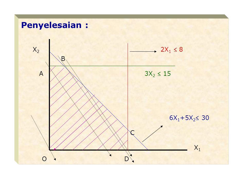 Kesimpulan : Perusahaan harus memproduksi X 1 = 5/6 dan X 2 =5 untuk mendapatkan keuntungan maksi- mum sebesar Rp 2.750.000.- KETENTUAN TAMBAHAN : Di dalam contoh di atas kebetulan penentuan kolom maupun baris kunci dapat dilakukan se- cara jelas, serta tidak terdapat multi solutions (penyelesaian ganda).