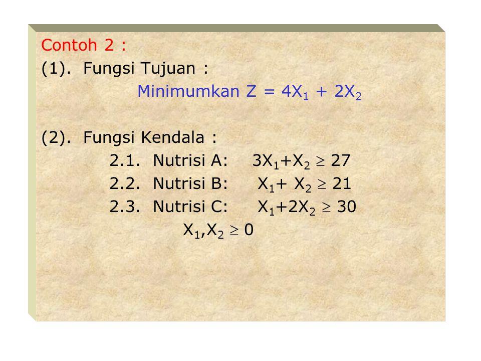 (5). Titik C : 6X 1 +5X 2 = 30 ----> 6X 1 +5X 2 = 30 2X 1 = 8 ----> 6X 1 = 24 ------------------ - 5X 2 = 6 X 2 = 6/5 X 1 = 4 Z C =3(4) + 5(6/5) = 18