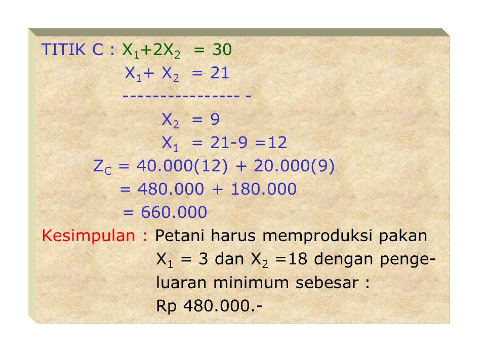 TITIK C : X 1 +2X 2 = 30 X 1 + X 2 = 21 ---------------- - X 2 = 9 X 1 = 21-9 =12 Z C = 40.000(12) + 20.000(9) = 480.000 + 180.000 = 660.000 Kesimpulan : Petani harus memproduksi pakan X 1 = 3 dan X 2 =18 dengan penge- luaran minimum sebesar : Rp 480.000.-