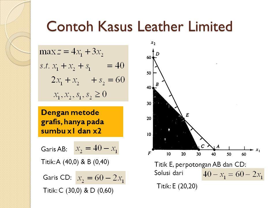 Contoh Kasus Leather Limited Dengan metode grafis, hanya pada sumbu x1 dan x2 Garis AB: Titik: A (40,0) & B (0,40) Garis CD: Titik: C (30,0) & D (0,60) Titik E, perpotongan AB dan CD: Solusi dari Titik: E (20,20)