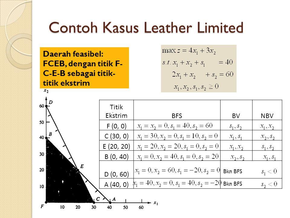 Contoh Kasus Leather Limited Daerah feasibel: FCEB, dengan titik F- C-E-B sebagai titik- titik ekstrim Titik EkstrimBFSBVNBV F (0, 0) C (30, 0) E (20, 20) B (0, 40) D (0, 60) A (40, 0) Bkn BFS