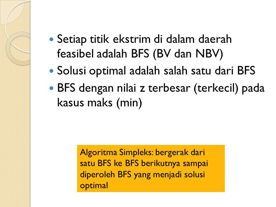 Setiap titik ekstrim di dalam daerah feasibel adalah BFS (BV dan NBV) Solusi optimal adalah salah satu dari BFS BFS dengan nilai z terbesar (terkecil) pada kasus maks (min) Algoritma Simpleks: bergerak dari satu BFS ke BFS berikutnya sampai diperoleh BFS yang menjadi solusi optimal