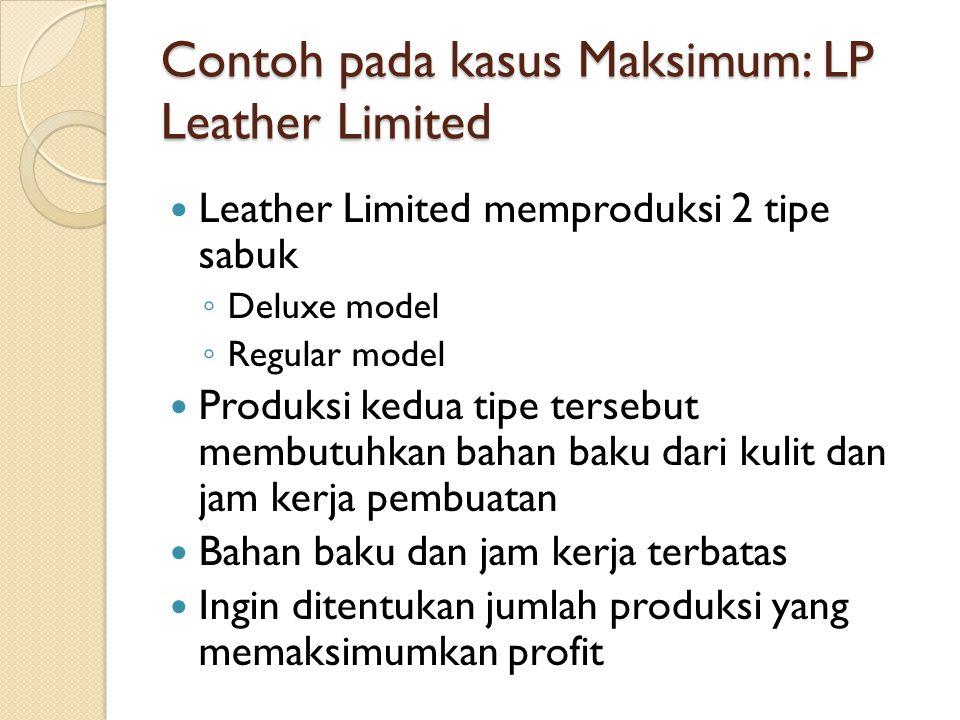 Contoh pada kasus Maksimum: LP Leather Limited Leather Limited memproduksi 2 tipe sabuk ◦ Deluxe model ◦ Regular model Produksi kedua tipe tersebut membutuhkan bahan baku dari kulit dan jam kerja pembuatan Bahan baku dan jam kerja terbatas Ingin ditentukan jumlah produksi yang memaksimumkan profit