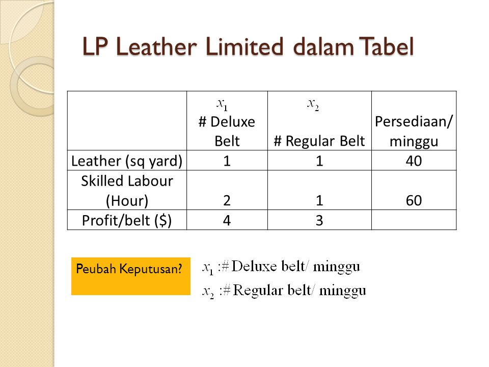 LP Leather Limited dalam Tabel # Deluxe Belt# Regular Belt Persediaan/ minggu Leather (sq yard)1140 Skilled Labour (Hour)2160 Profit/belt ($)43 Peubah