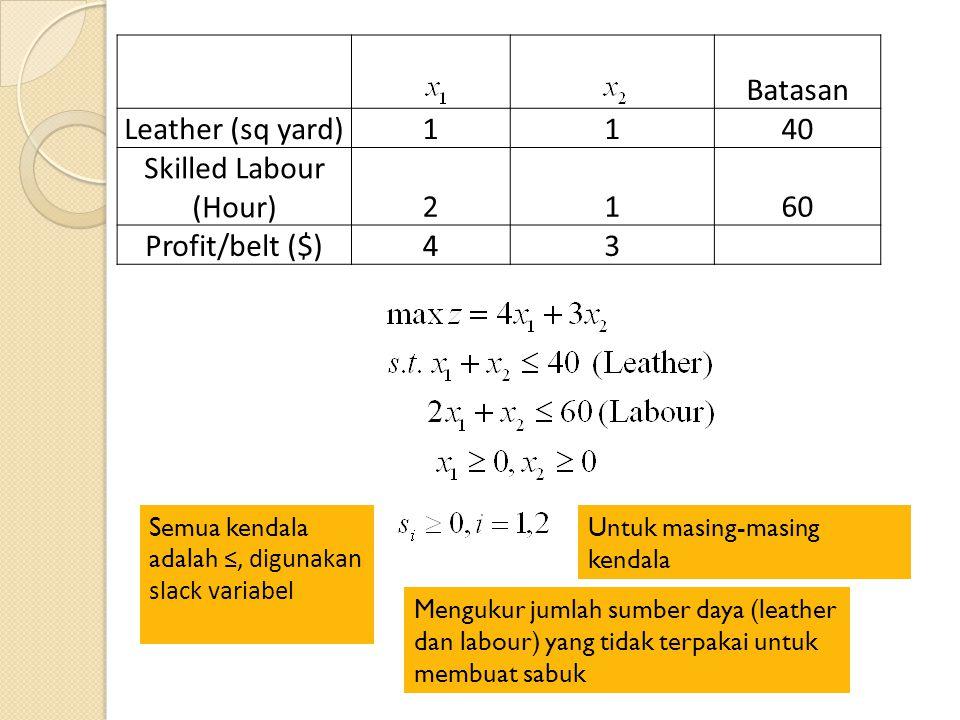 Batasan Leather (sq yard)1140 Skilled Labour (Hour)2160 Profit/belt ($)43 Semua kendala adalah ≤, digunakan slack variabel Untuk masing-masing kendala Mengukur jumlah sumber daya (leather dan labour) yang tidak terpakai untuk membuat sabuk