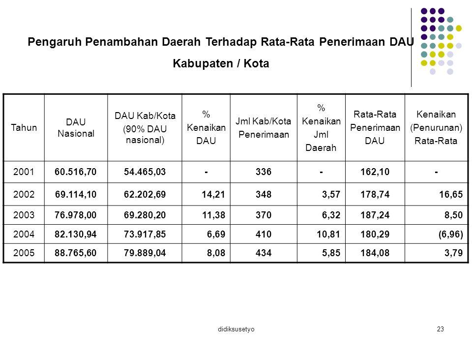 didiksusetyo23 Pengaruh Penambahan Daerah Terhadap Rata-Rata Penerimaan DAU Kabupaten / Kota Tahun DAU Nasional DAU Kab/Kota (90% DAU nasional) % Kena