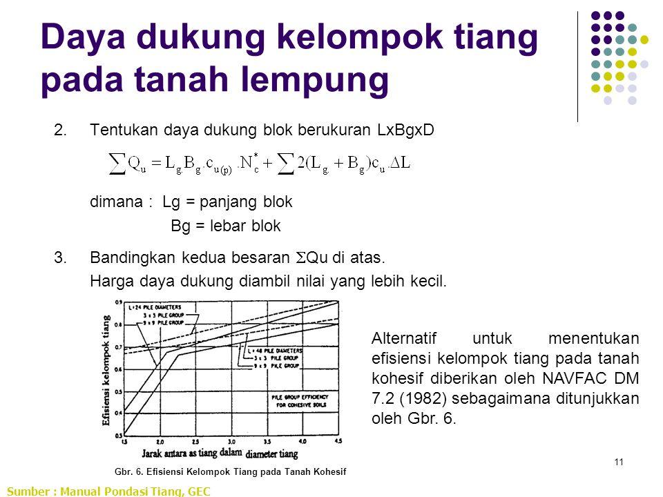 11 Daya dukung kelompok tiang pada tanah lempung 2.Tentukan daya dukung blok berukuran LxBgxD dimana : Lg = panjang blok Bg = lebar blok 3.Bandingkan