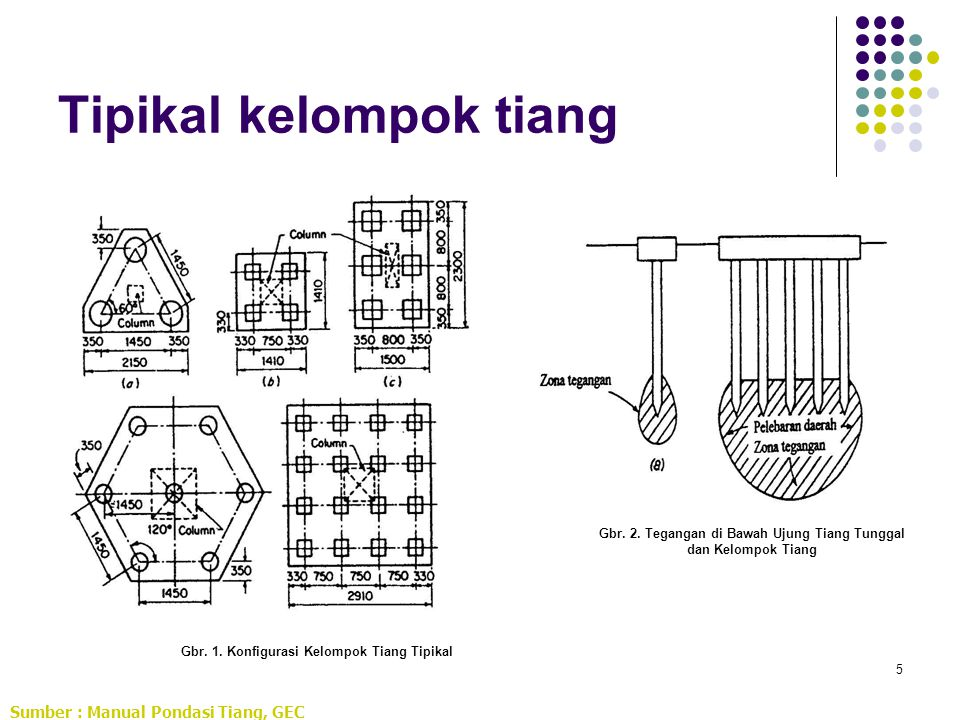 5 Tipikal kelompok tiang Sumber : Manual Pondasi Tiang, GEC Gbr. 1. Konfigurasi Kelompok Tiang Tipikal Gbr. 2. Tegangan di Bawah Ujung Tiang Tunggal d