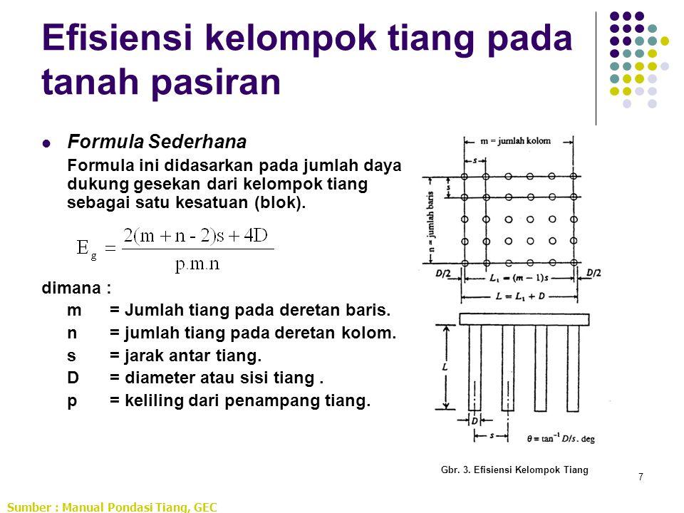 7 Efisiensi kelompok tiang pada tanah pasiran Formula Sederhana Formula ini didasarkan pada jumlah daya dukung gesekan dari kelompok tiang sebagai sat