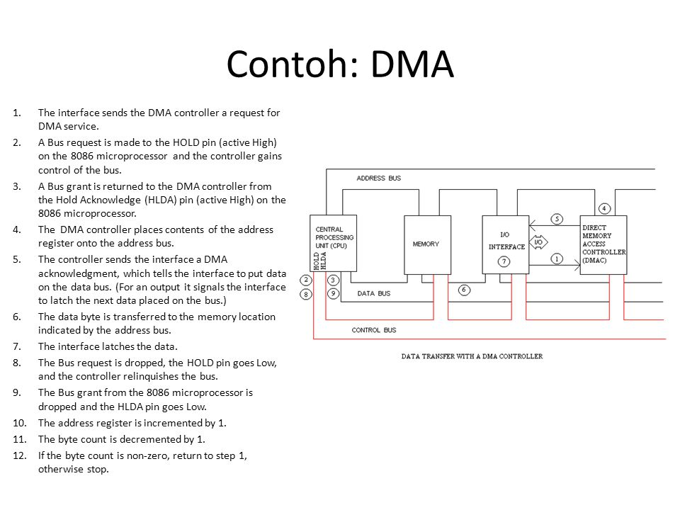 Contoh: DMA 1.The interface sends the DMA controller a request for DMA service. 2.A Bus request is made to the HOLD pin (active High) on the 8086 micr