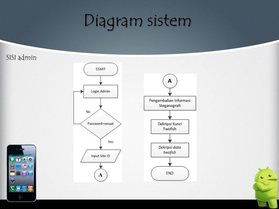 Diagram sistem SISI admin