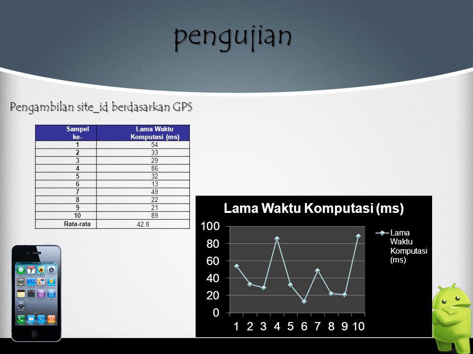 pengujian Pengambilan site_id berdasarkan GPS Sampel ke- Lama Waktu Komputasi (ms) 154 233 329 486 532 613 749 822 921 1089 Rata-rata 42.8