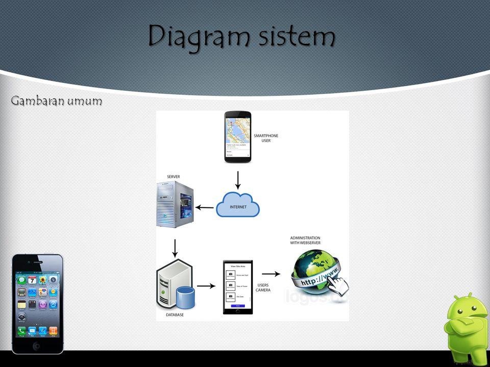Diagram sistem Gambaran umum