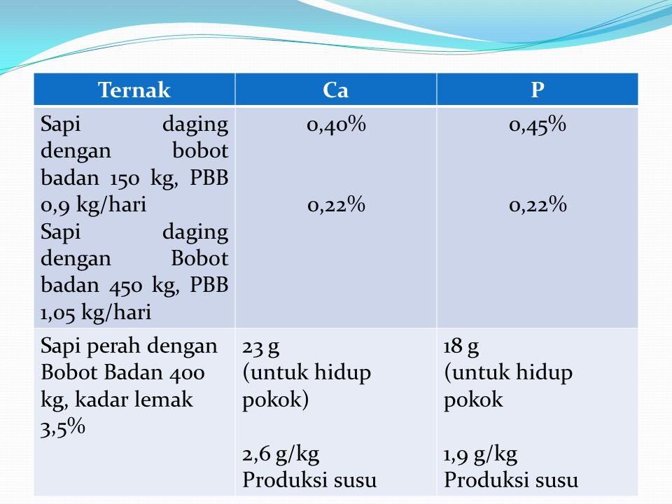 TernakCaP Sapi daging dengan bobot badan 150 kg, PBB 0,9 kg/hari Sapi daging dengan Bobot badan 450 kg, PBB 1,05 kg/hari 0,40% 0,22% 0,45% 0,22% Sapi perah dengan Bobot Badan 400 kg, kadar lemak 3,5% 23 g (untuk hidup pokok) 2,6 g/kg Produksi susu 18 g (untuk hidup pokok 1,9 g/kg Produksi susu