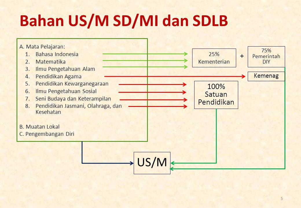 Bahan US/M SD/MI dan SDLB 5 A. Mata Pelajaran: 1.Bahasa Indonesia 2.Matematika 3.Ilmu Pengetahuan Alam 4.Pendidikan Agama 5.Pendidikan Kewarganegaraan