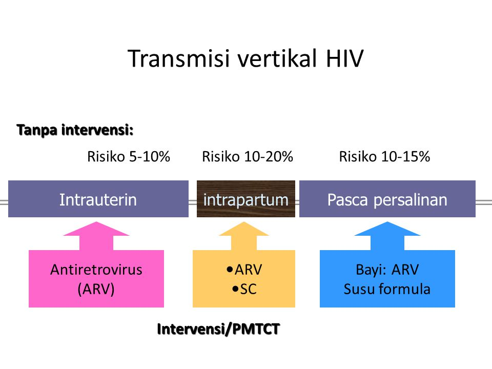 Transmisi vertikal HIV IntrauterinintrapartumPasca persalinan Risiko 5-10%Risiko 10-20%Risiko 10-15% Tanpa intervensi: Intervensi/PMTCT Antiretrovirus