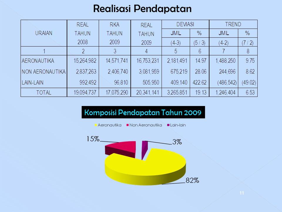 Realisasi Pendapatan Komposisi Pendapatan Tahun 2009 11