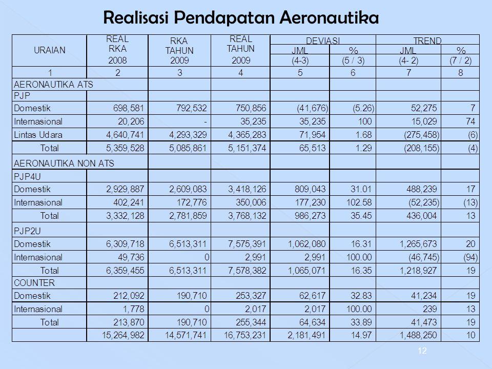 Realisasi Pendapatan Aeronautika 12
